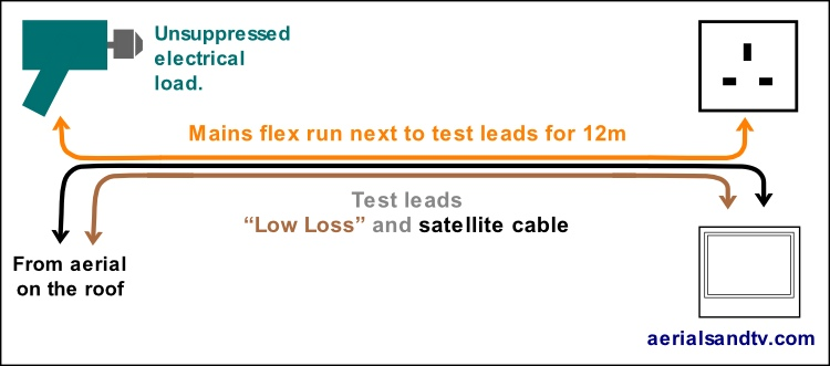 Test set up to evaluate the effect of cable quality on TV interference 750W L5