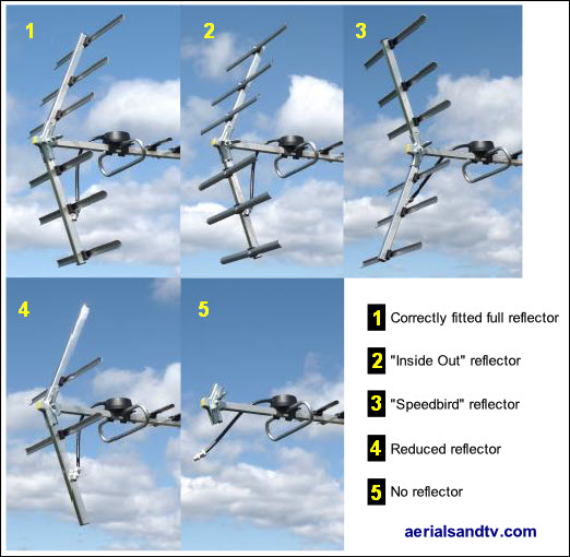 Testing incomplete and or incorrectly built up aerials reflectors 522W L10