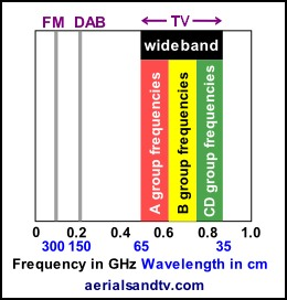 VHF & UHF frequencies & wavelengths table 260W L5