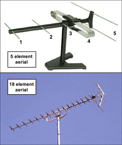 5 element and 18 element Yagi aerials 500W L5