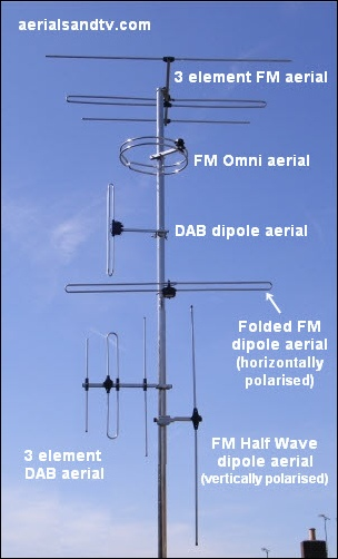 "Due to the lower frequencies involved ""line of sight"" (to the transmitter) is less important than with TV transmission. Similarly installing an aerial in the loft for VHF is not usually so deleterious to the signal as it is for UHF, DAB is somewhere between the two. That said, any aerial will work significantly better without a roof between itself and the transmitter, it's just that the difference becomes more marked as the frequency rises, higher frequencies (e.g. TV) being much more attenuated than lower frequencies (e.g. FM)."