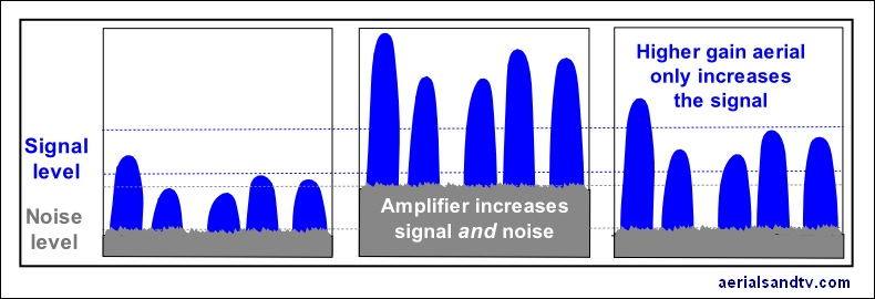 Amplified noise v increased signal to noise ratio  790W L5