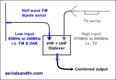 Diplexed FM & TV aerials graphic 400W L5