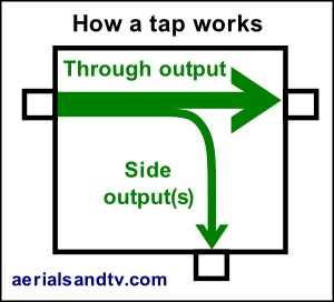 How an RF tap works 300W L5