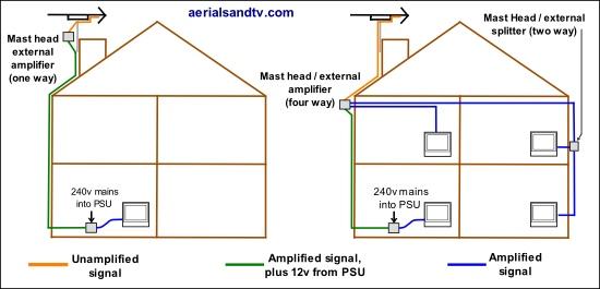 Mast Head amps wiring plan 550W L5
