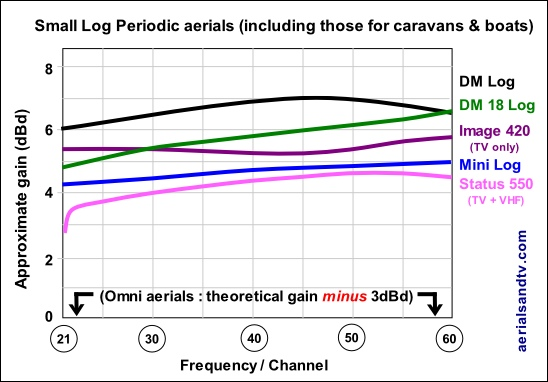 Small Log Periodic TV aerials gain curves 548W x 382H L10