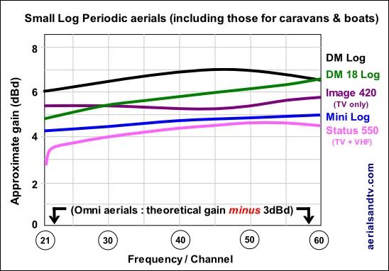Small Log Periodic TV aerials gain curves  548W x 382H L10