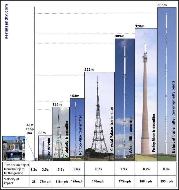 Transmitter by height to scale 600W L5 105kB