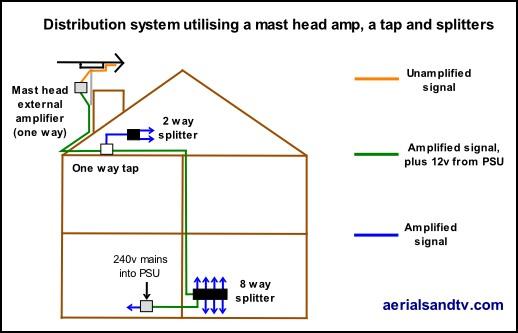 Wiring Diagram Masthead Amplifier
