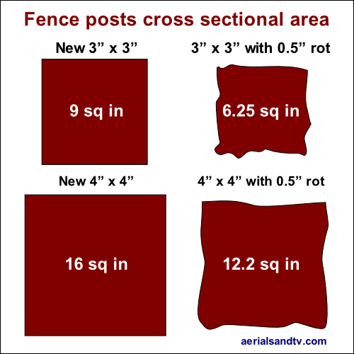 Fence posts 3x3 and 4x4 with and without 0.5in rot 500Sq L5