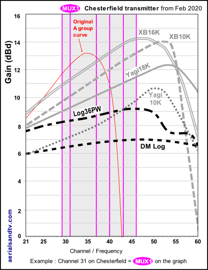 Chesterfield transmitter's graph gain curves to transmitted channels 530H L5 PNG