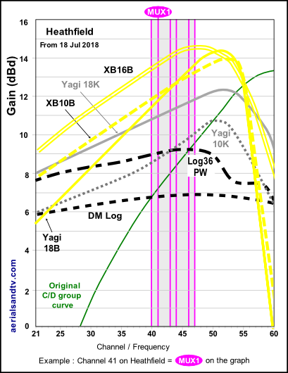 Heathfield transmitter graph, transmissions to aerial gain curves Jul 18 on 530H PNG L5
