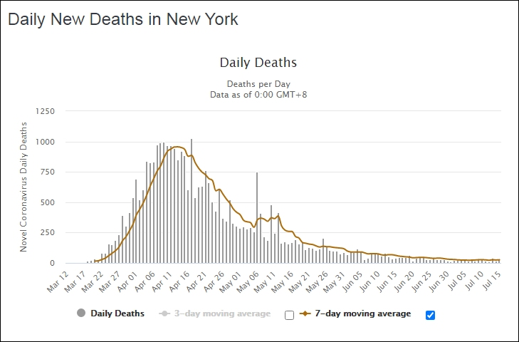 New York daily death toll from coronavirus B 729W L1