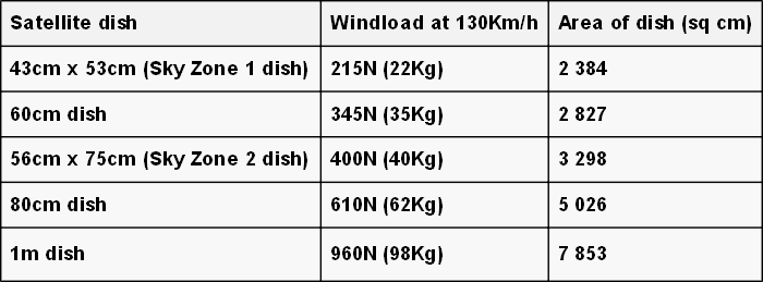 Satellite dish wind load figures at 130kmh 700W