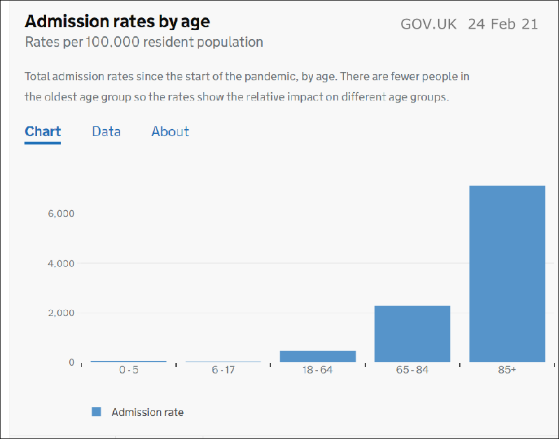 Covid UK hospital admission rates by age 24 Feb 21 800W L5.png