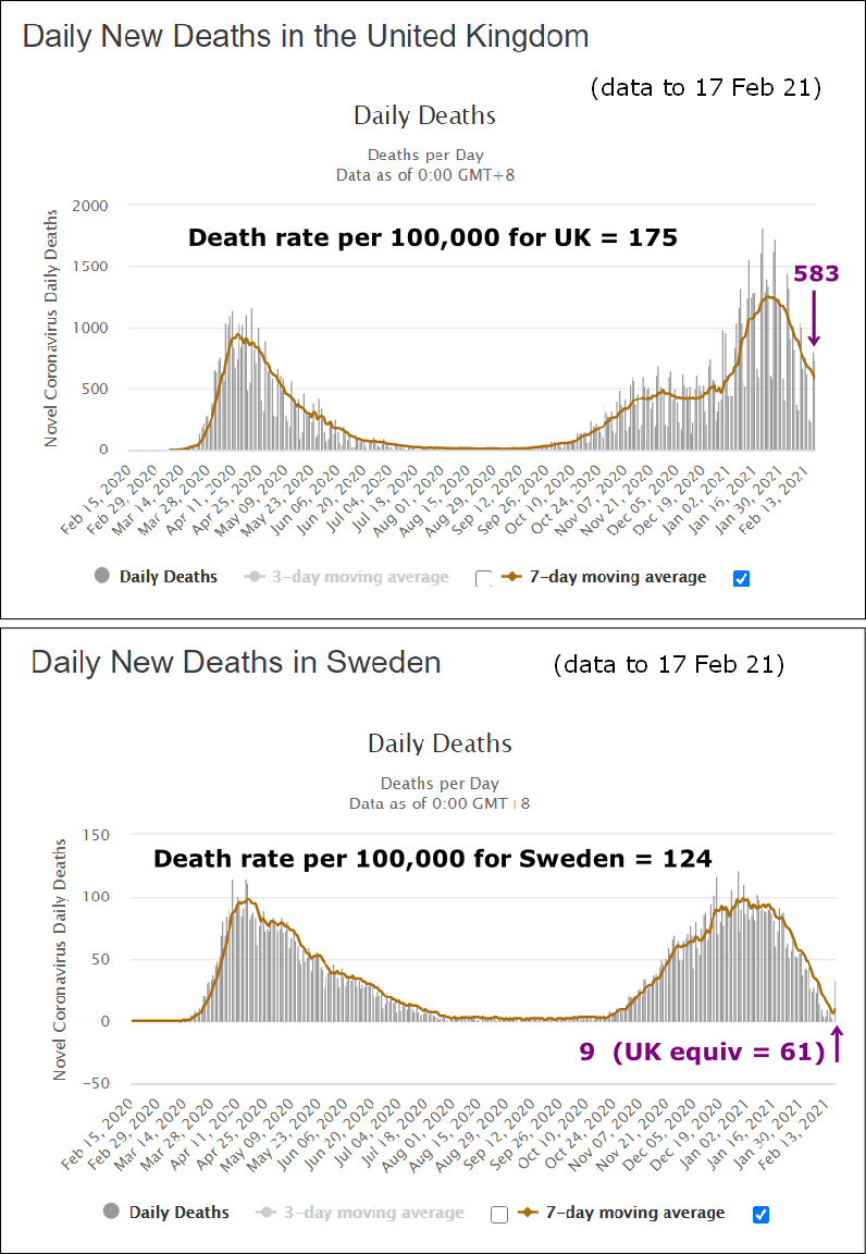 Sweden v UK death rates to 17 Feb 21 a 800W L5