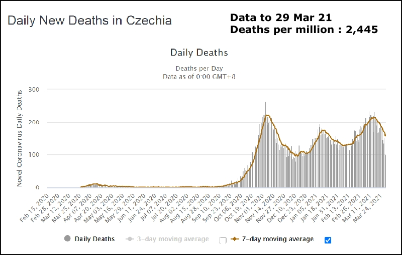 Czech Republic Covid deaths to 29 Mar 21 800W L5