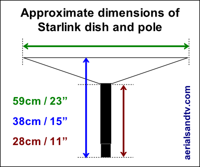 Approximate dimensions of the Starlink dish and pole 400W L5