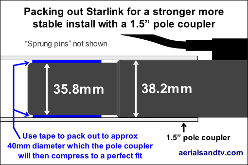 Packing out a Starlink pole for a more stable and stronger install with a 1.5 inch pole coupler 500W L5