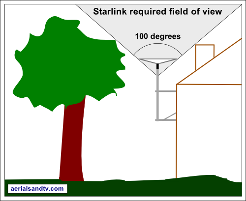 Starlink required 100 degree field of view of the sky 500W L5.jpg