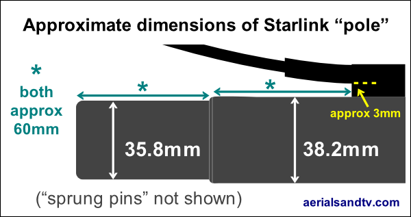 Dimensions of the Starlink pole 600W L5